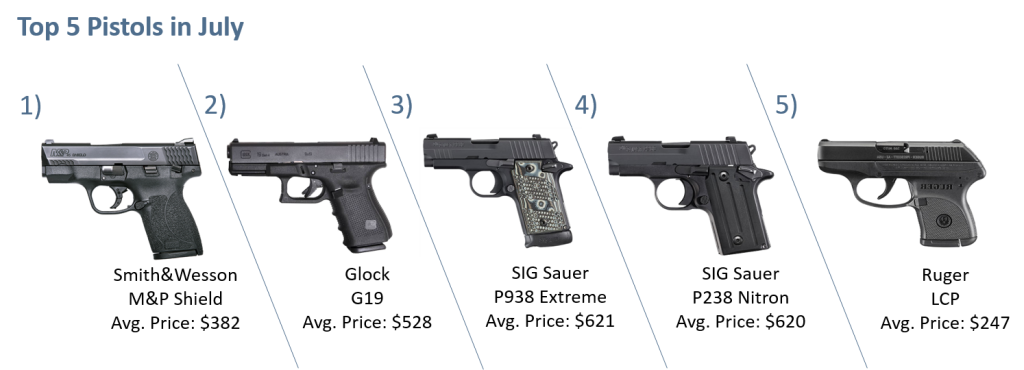 Top 5 Pistols July