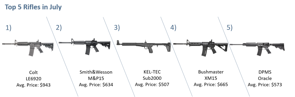 Top 5 Rifles July